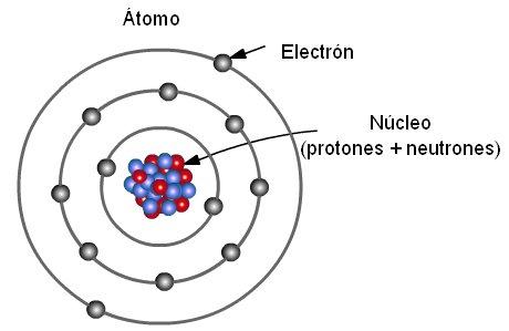 Resultado de imagem para átomo
